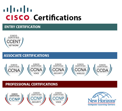 CISCO Certification Paths at New Horizons Taipei